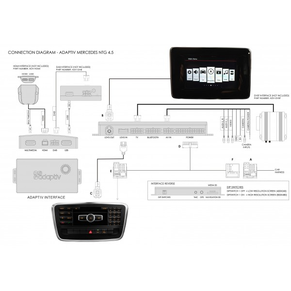 Interface Multimédia GPS Mercedes A/CLA/GLA